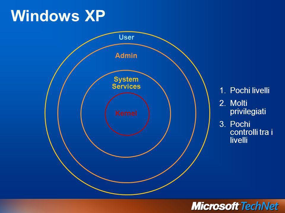 Windows XP Pochi livelli Molti privilegiati