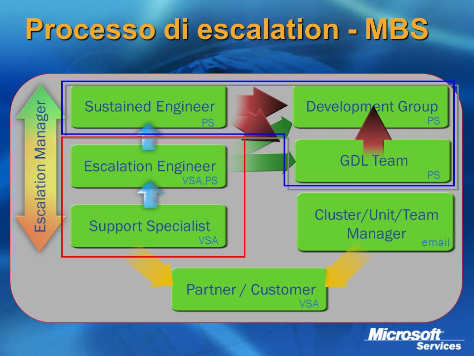 Processo di escalation - MBS