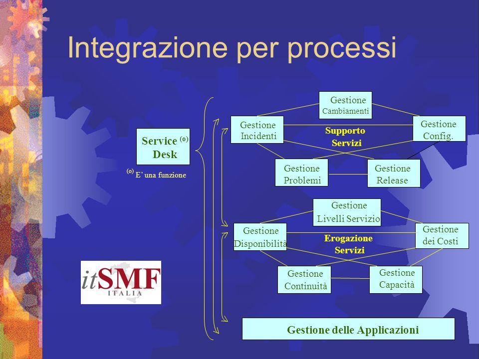 Integrazione per processi