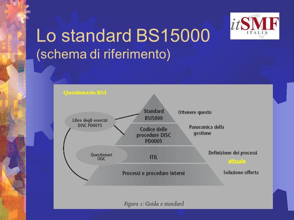 Lo standard BS15000 (schema di riferimento)