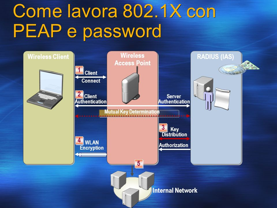 Come lavora 802.1X con PEAP e password
