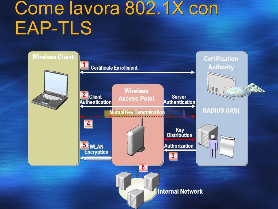 Come lavora 802.1X con EAP-TLS