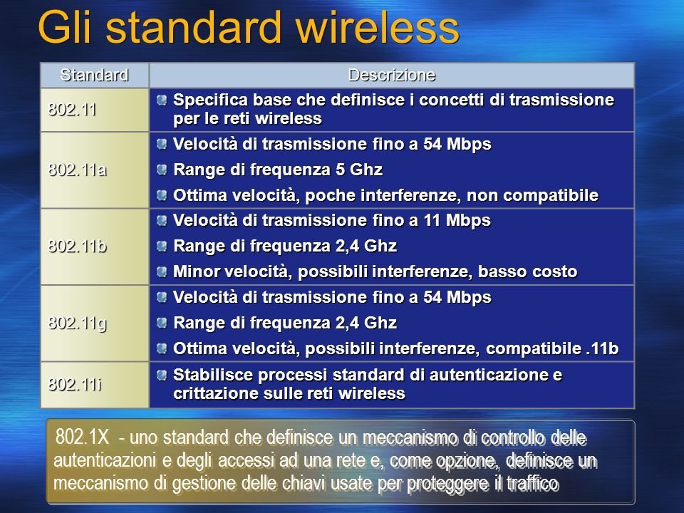 Gli standard wirelessStandard. Descrizione. 802.11. Specifica base che definisce i concetti di trasmissione per le reti wireless.