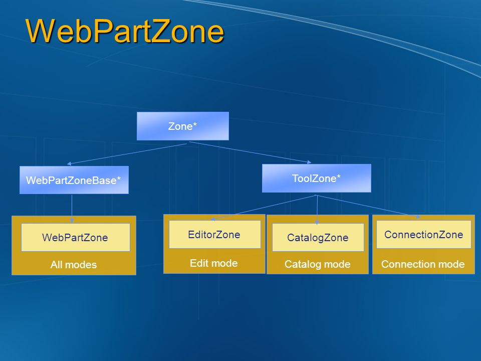 WebPartZone Zone* WebPartZoneBase* ToolZone* All modes Edit mode