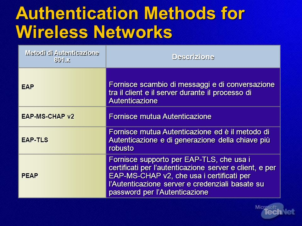 Authentication Methods for Wireless Networks