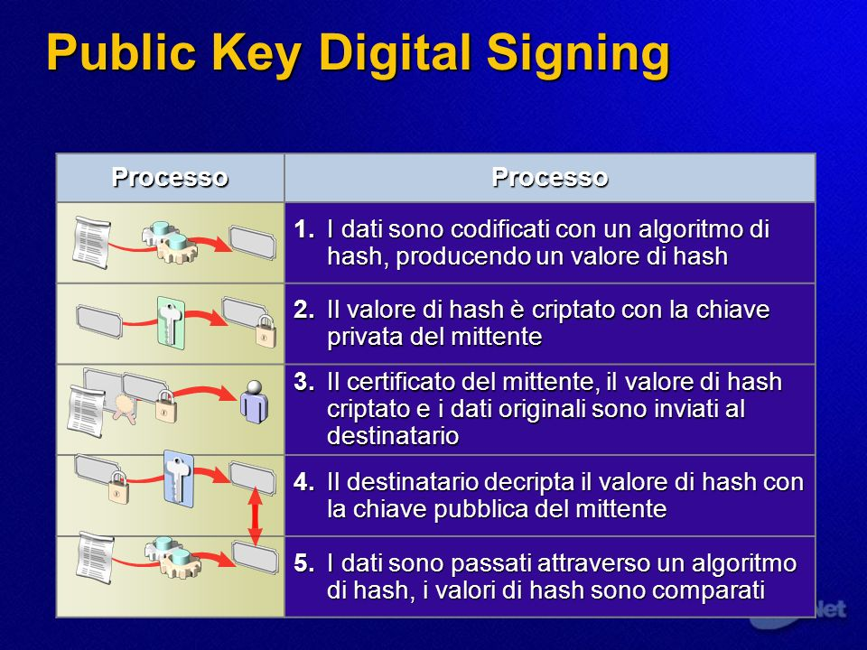 Public Key Digital Signing