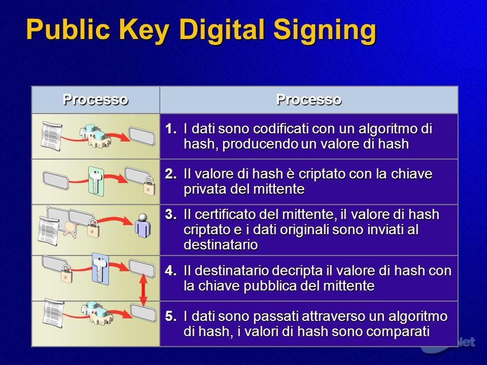 Public Key Digital Signing
