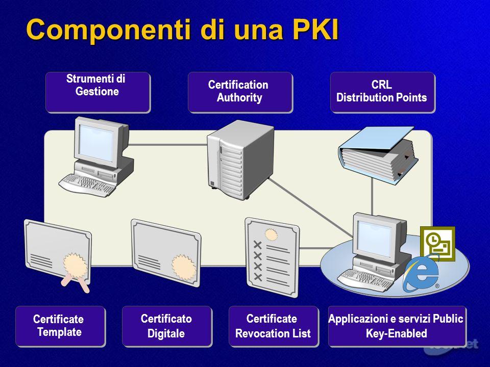 Componenti di una PKI Strumenti di Gestione Certification Authority