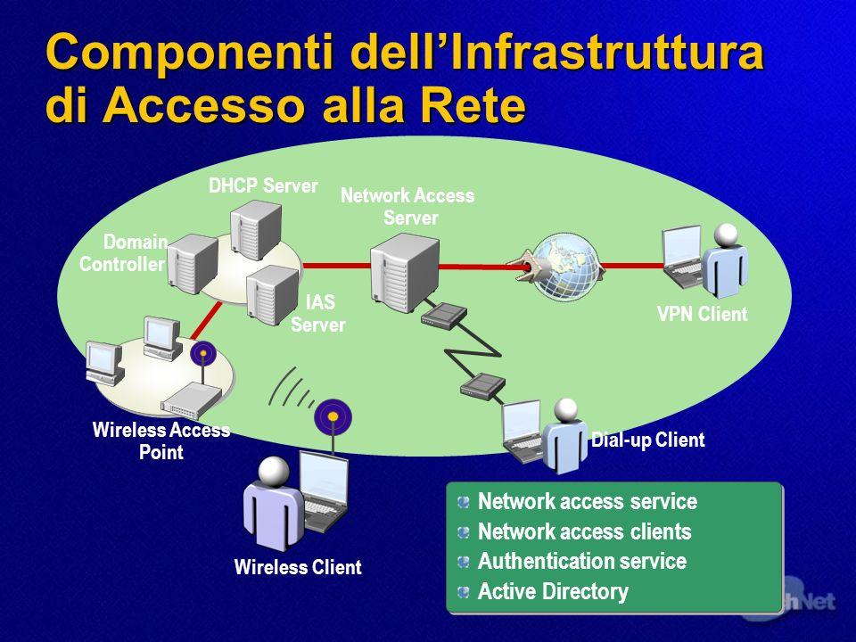 Componenti dell'Infrastruttura di Accesso alla Rete