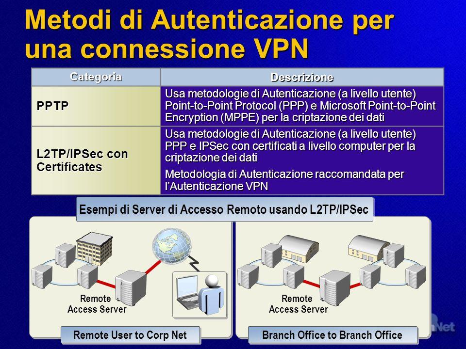 Metodi di Autenticazione per una connessione VPN