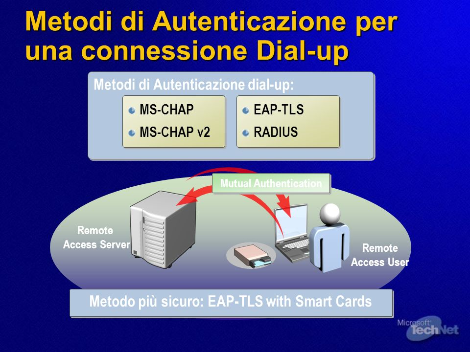 Metodi di Autenticazione per una connessione Dial-up