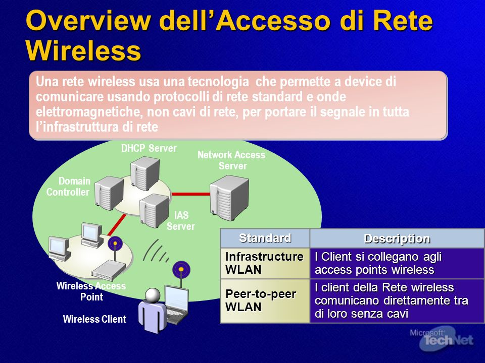 Overview dell'Accesso di Rete Wireless