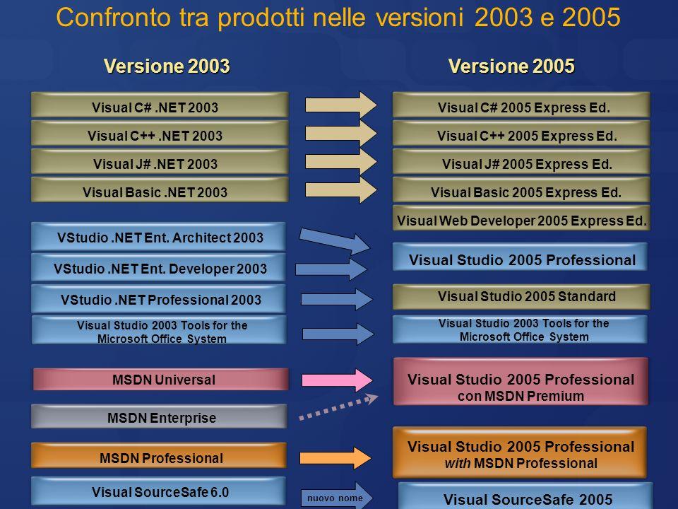 Confronto tra prodotti nelle versioni 2003 e 2005