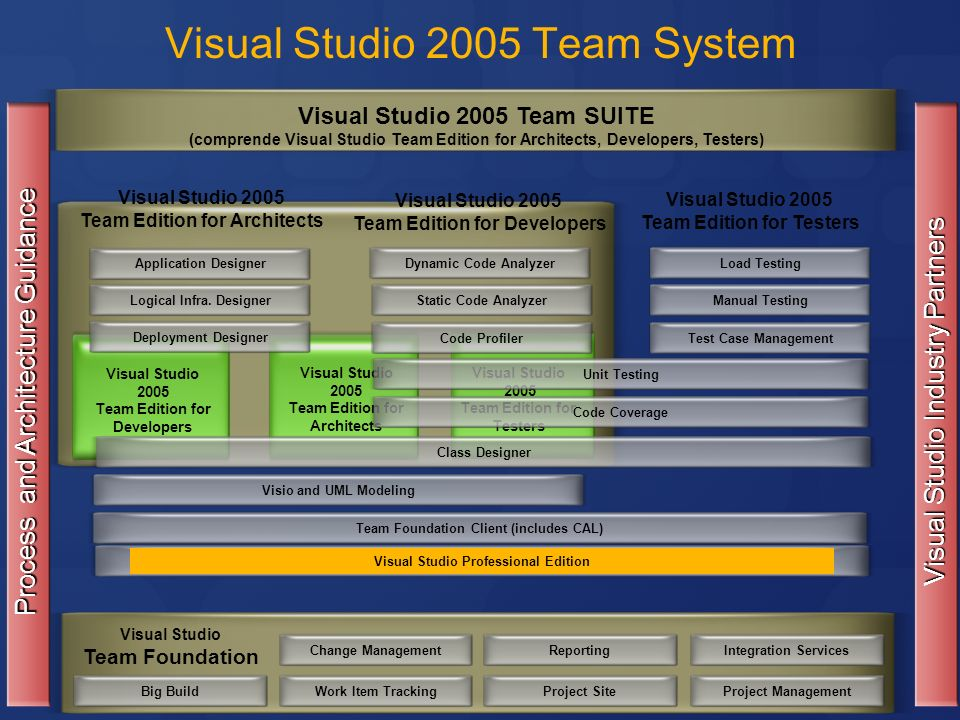 Visual Studio 2005 Team System