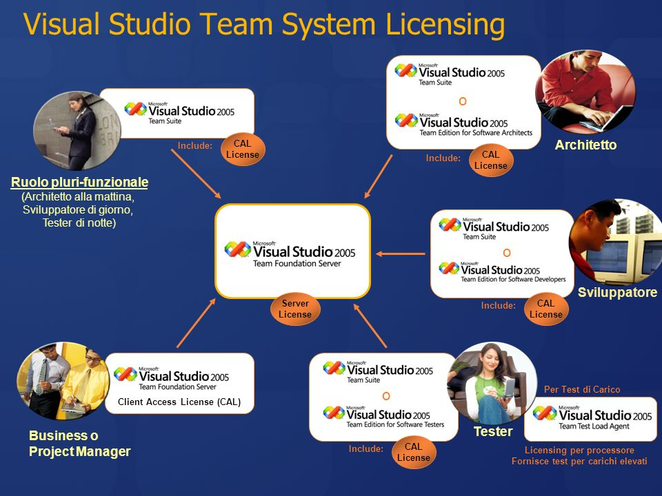 Visual Studio Team System Licensing