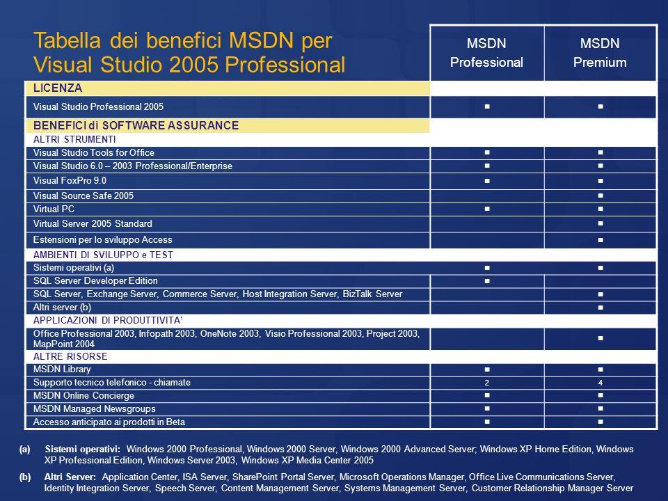 Tabella dei benefici MSDN per Visual Studio 2005 Professional