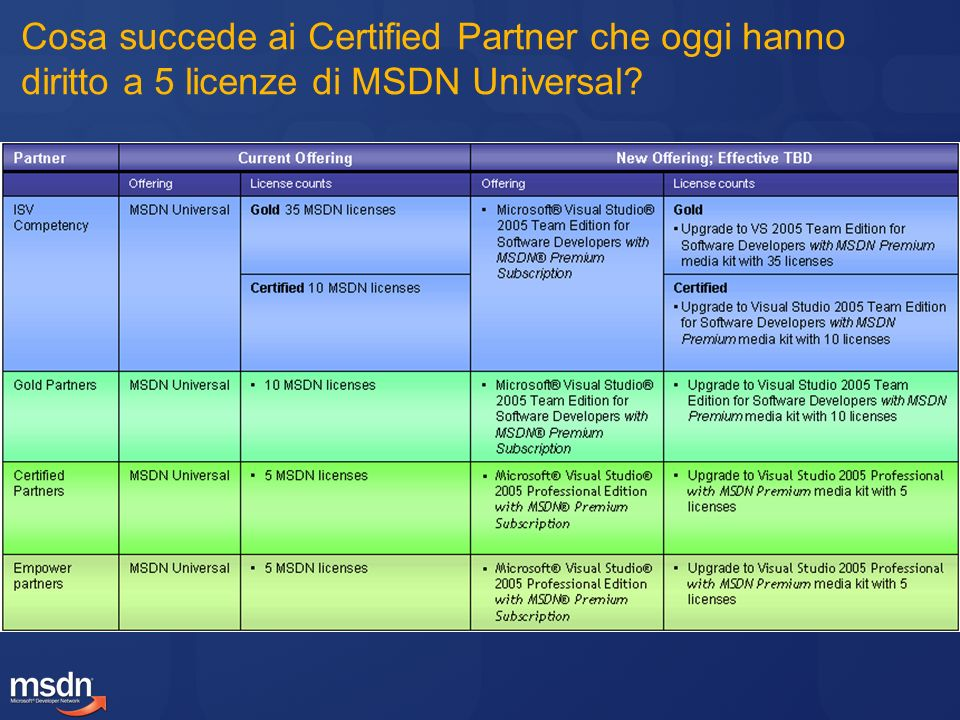 Cosa succede ai Certified Partner che oggi hanno diritto a 5 licenze di MSDN Universal