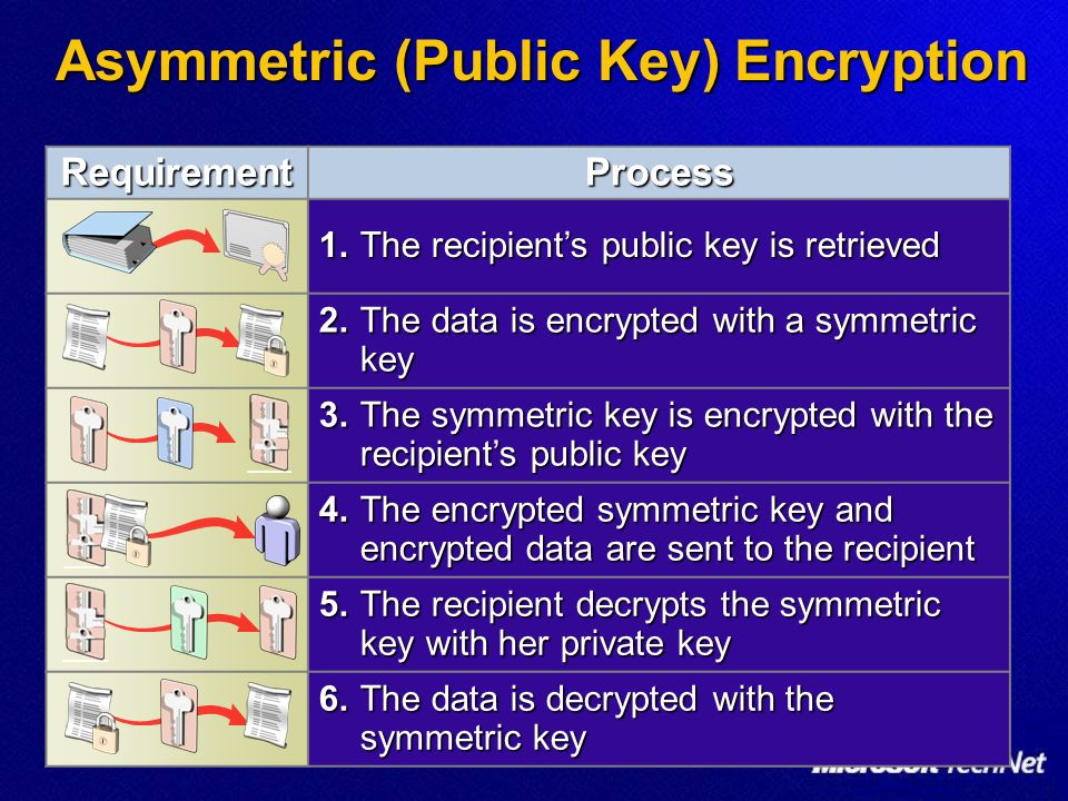 Asymmetric (Public Key) Encryption