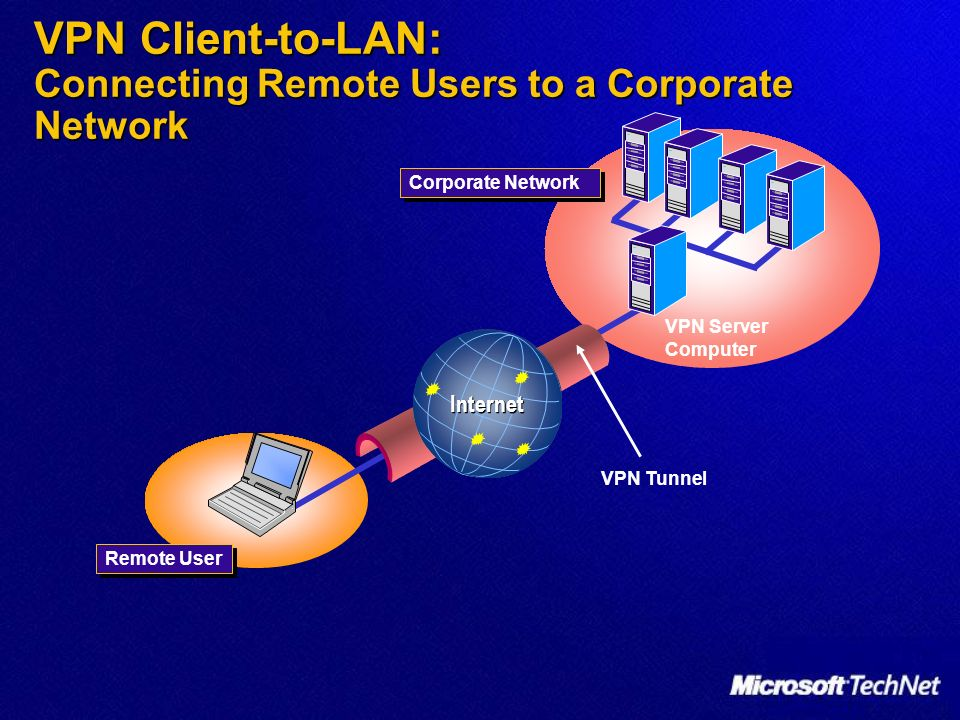 VPN Client-to-LAN: Connecting Remote Users to a Corporate Network