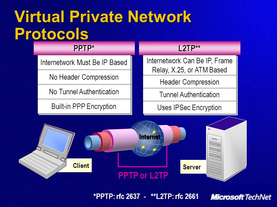 Virtual Private Network Protocols