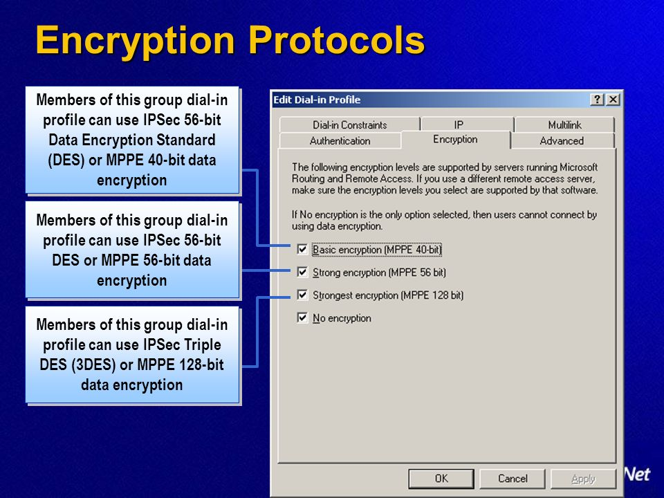 Encryption Protocols Members of this group dial-in profile can use IPSec 56-bit Data Encryption Standard (DES) or MPPE 40-bit data encryption.