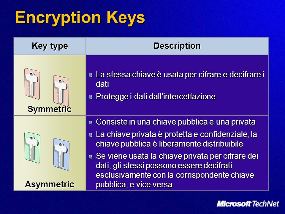Encryption Keys Key type Description Symmetric Asymmetric