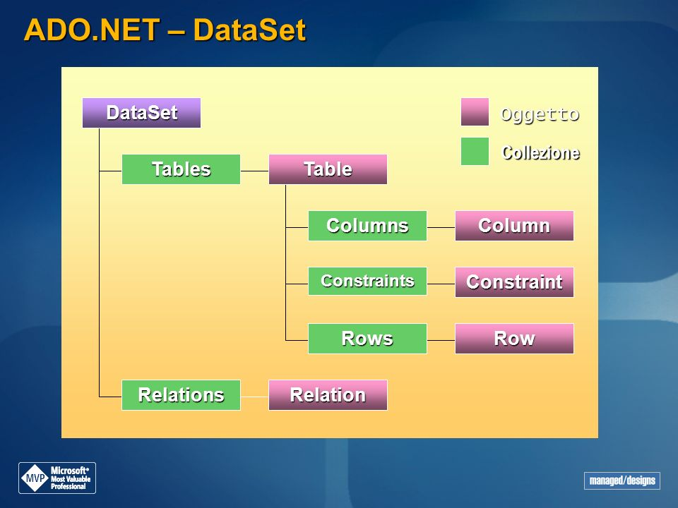 ADO.NET – DataSet Constraint Columns Column DataSet Tables Table