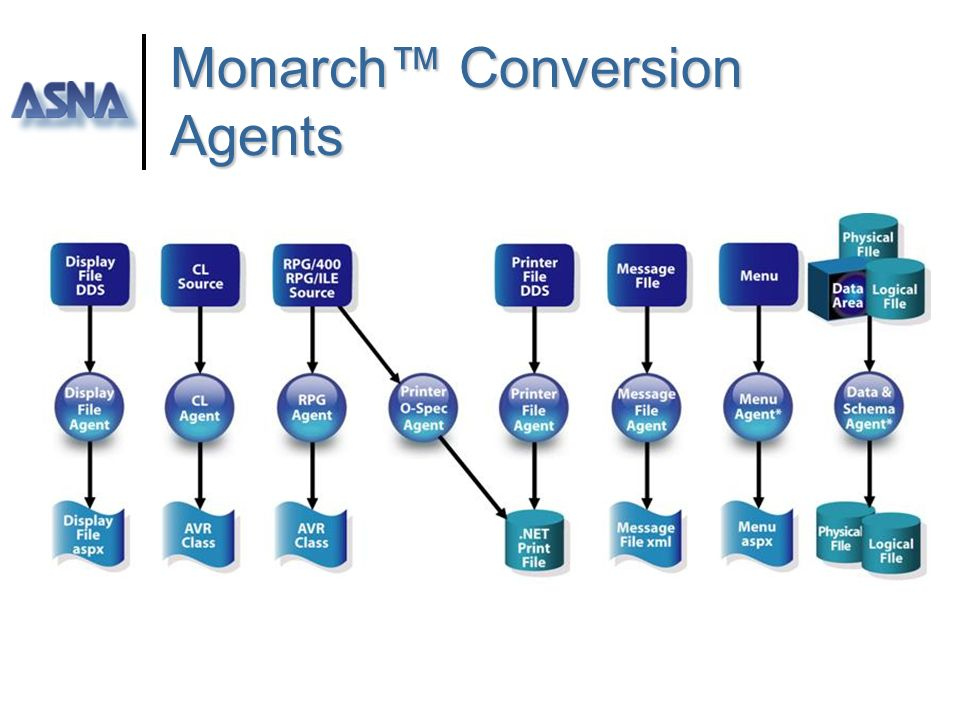 Monarch™ Conversion Agents