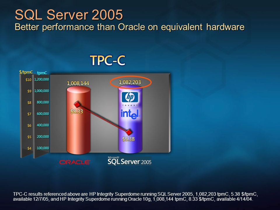 SQL Server 2005 Better performance than Oracle on equivalent hardware