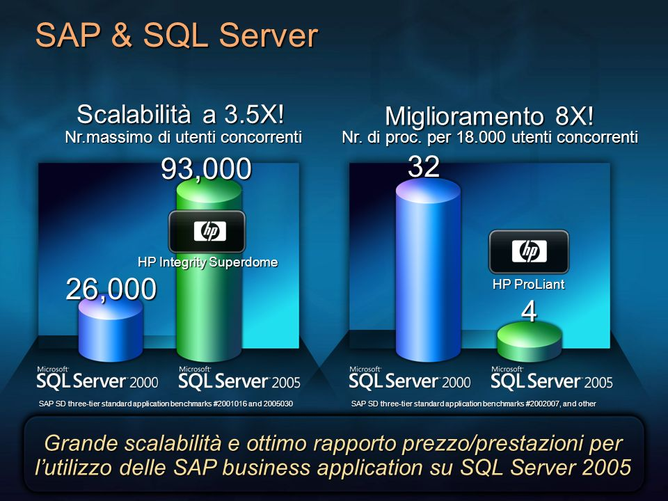Davide 3/27/2017 2:28 AM. SAP & SQL Server. Scalabilità a 3.5X! Nr.massimo di utenti concorrenti.