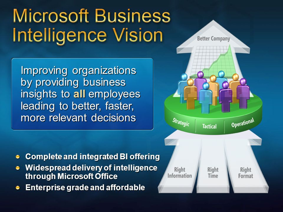 3/27/2017 2:28 AMImproving organizations by providing business insights to all employees leading to better, faster, more relevant decisions.