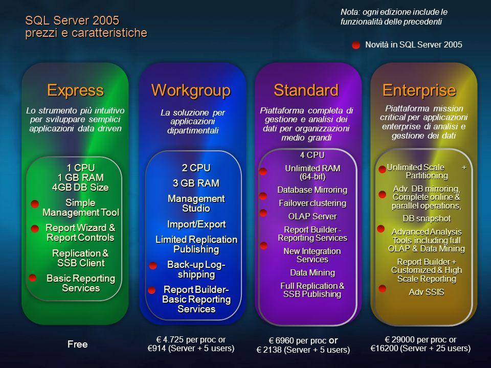 SQL Server 2005 prezzi e caratteristiche