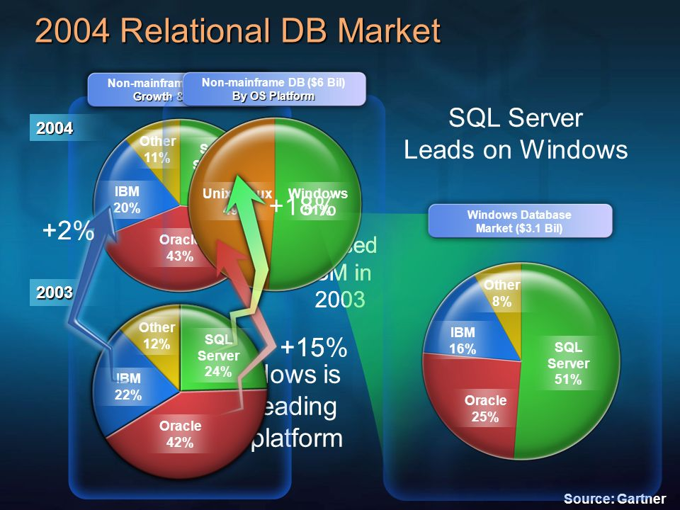2004 Relational DB Market SQL Server Leads on Windows +18%