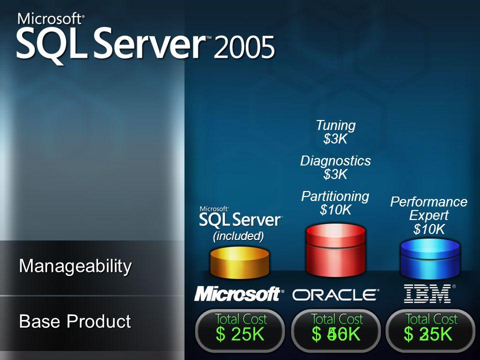 Manageability Base Product $ 25K $ 40K $ 56K $ 25K $ 35K Tuning $3K