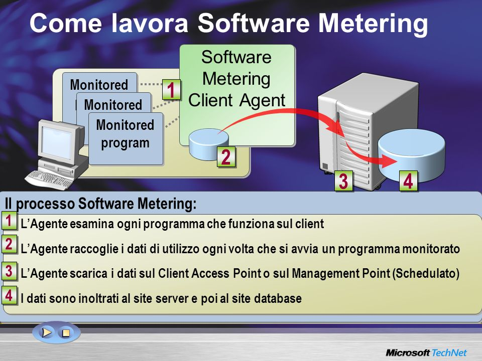 Come lavora Software Metering