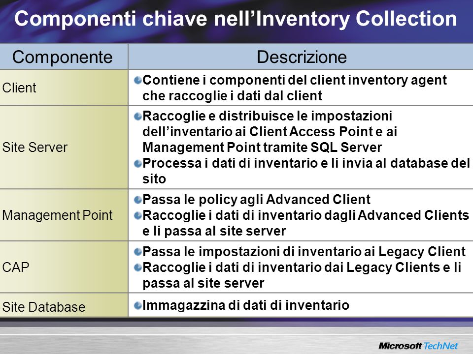 Componenti chiave nell'Inventory Collection