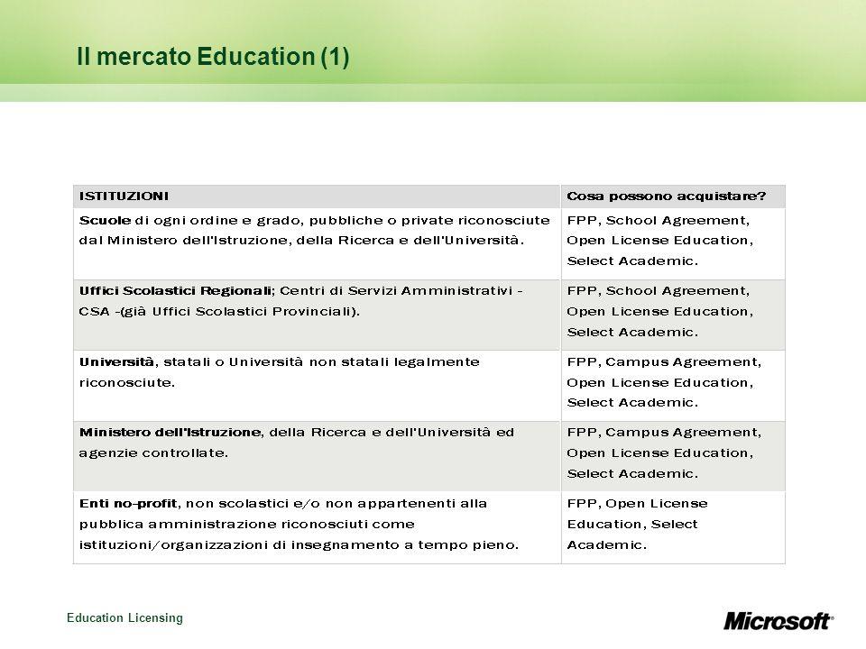 Il mercato Education (1)
