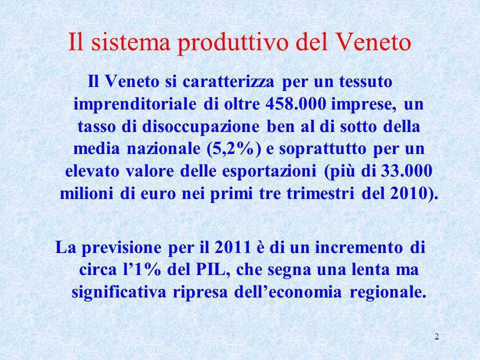 Il sistema produttivo del Veneto