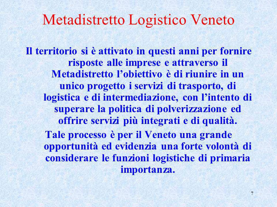 Metadistretto Logistico Veneto