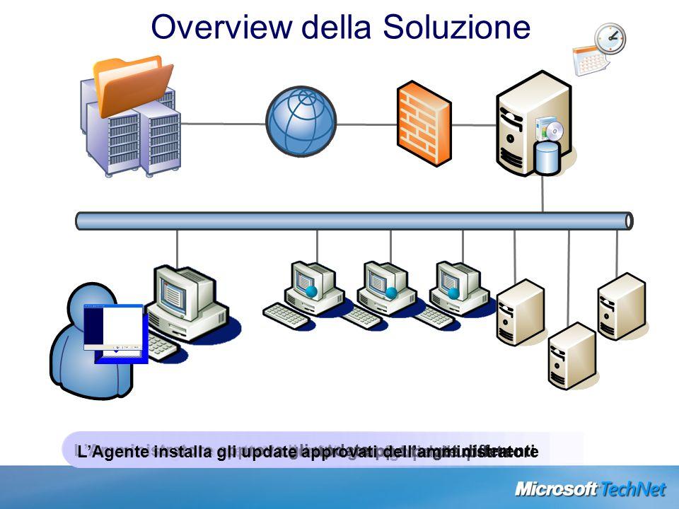 Overview della Soluzione