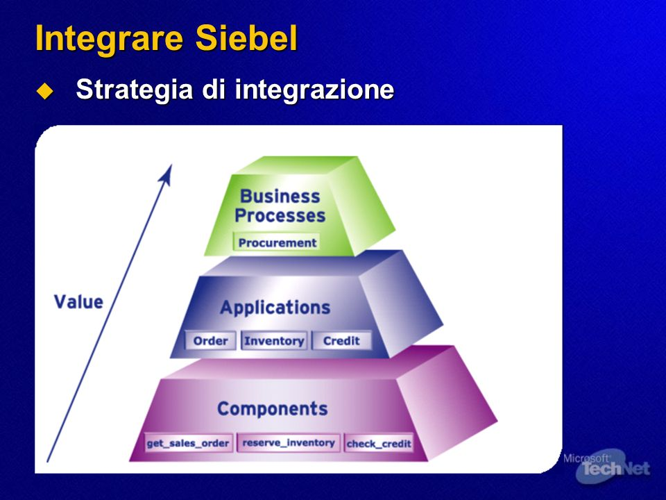 Integrare Siebel Strategia di integrazione
