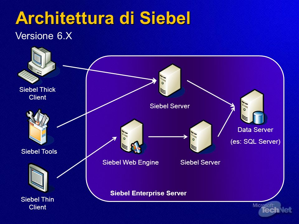 Architettura di Siebel