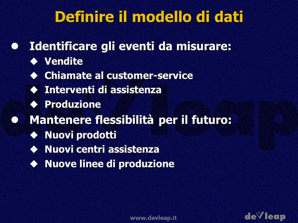 Definire il modello di dati
