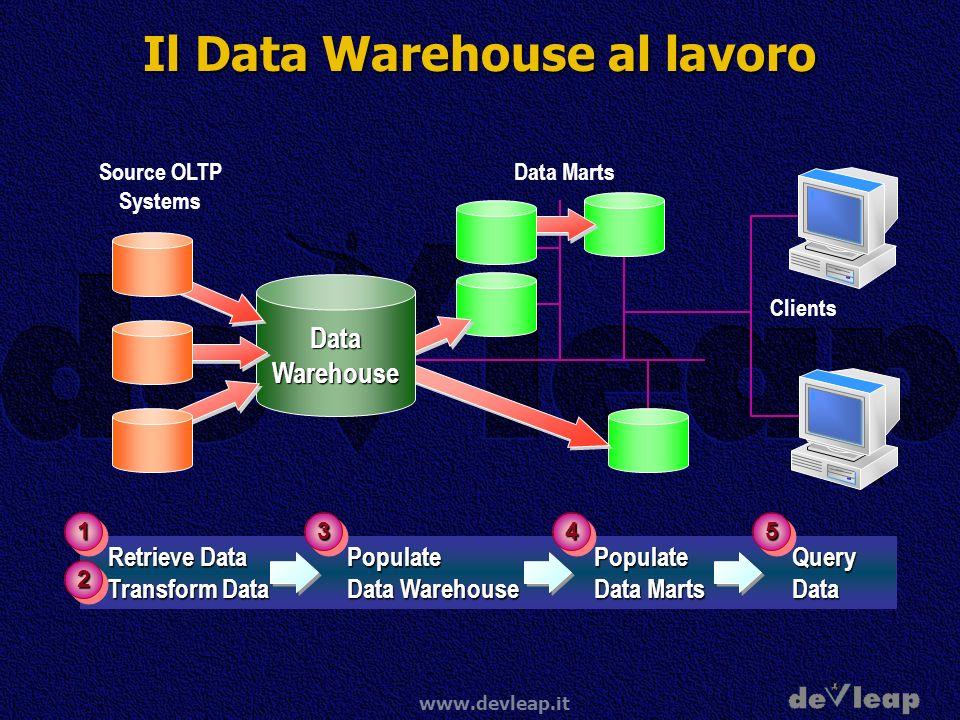 Il Data Warehouse al lavoro