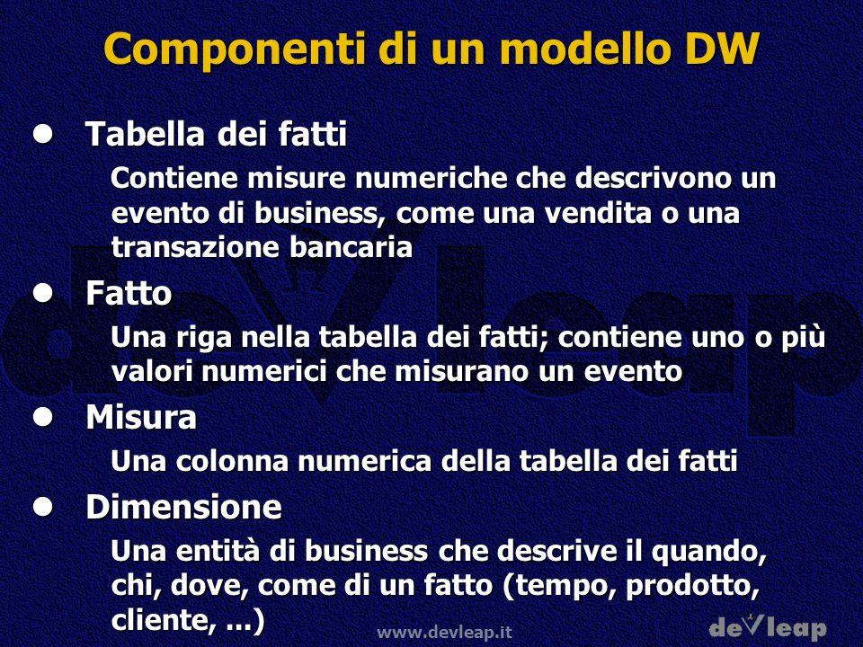 Componenti di un modello DW