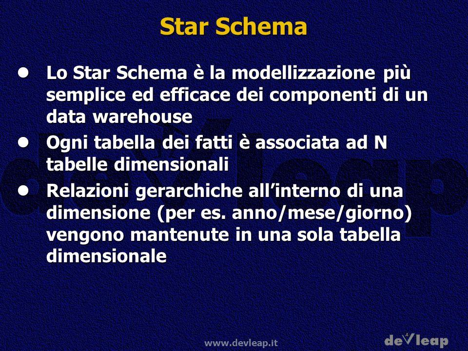 Star Schema Lo Star Schema è la modellizzazione più semplice ed efficace dei componenti di un data warehouse.