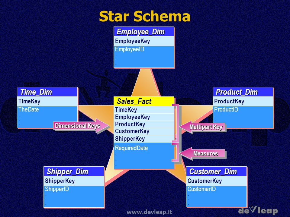 Star Schema Employee_Dim Time_Dim Product_Dim Customer_Dim Shipper_Dim