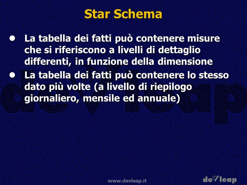 Star Schema La tabella dei fatti può contenere misure che si riferiscono a livelli di dettaglio differenti, in funzione della dimensione.