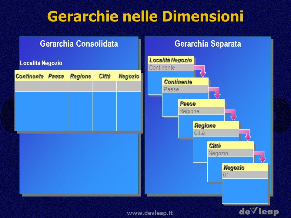 Gerarchie nelle Dimensioni