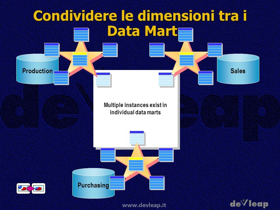Condividere le dimensioni tra i Data Mart